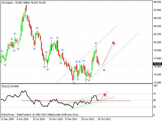 Технический анализ и форекс прогноз DOLLAR INDEX Индекс Доллара на 28 октября 2011
