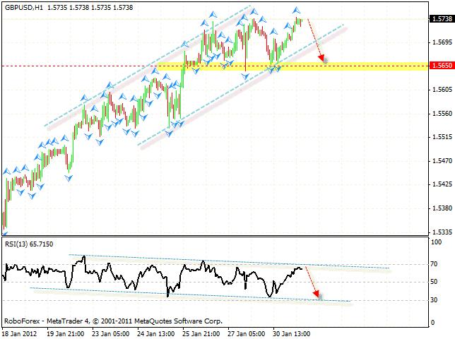 Технический анализ и форекс прогноз пары GBP USD Фунт Доллар на 01 февраля 2012