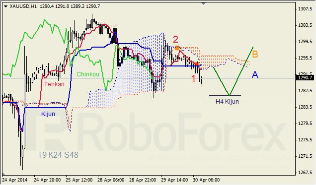 Анализ индикатора Ишимоку для GBP/USD и GOLD на 30.04.2014