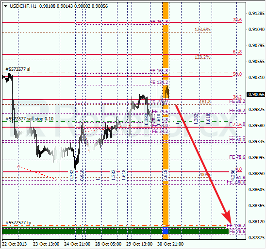 Анализ по Фибоначчи для USD/CHF на 31 октября 2013