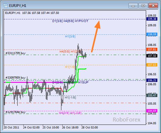 Анализ уровней Мюррея для пары EUR JPY  Евро к Японской йене на 28 октября 2011
