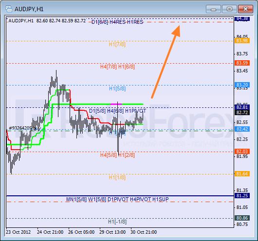 Анализ уровней Мюррея для пары AUD JPY Австралийский доллар к Иене на 31 октября 2012