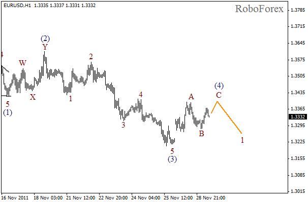 Волновой анализ пары EUR USD Евро Доллар на 29 ноября 2011
