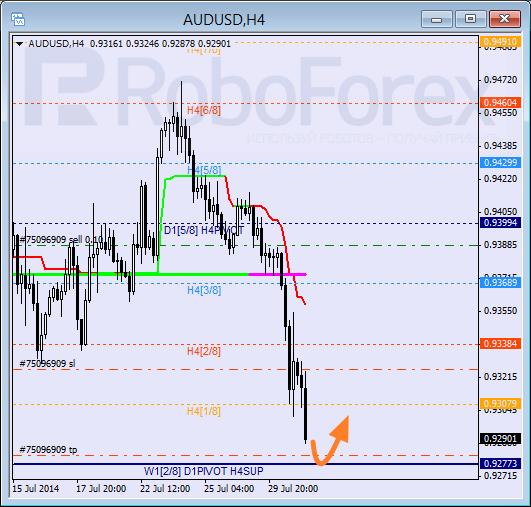 Анализ уровней Мюррея для пары AUD USD Австралийский доллар на 31 июля 2014