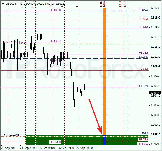 Анализ по Фибоначчи для USD/CHF на 30 сентября 2013