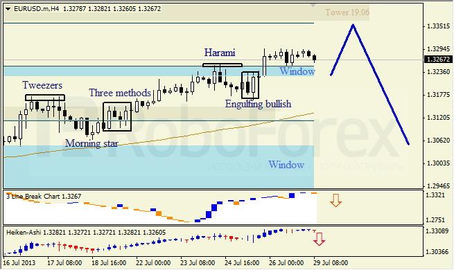 Анализ японских свечей для EUR/USD на 29.07.2013