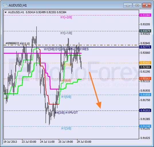 Анализ уровней Мюррея для пары AUD USD Австралийский доллар на 29 июля 2013