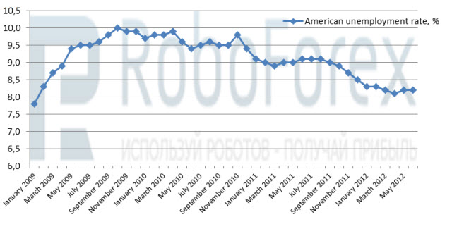 Рис.1 Уровень безработицы в США