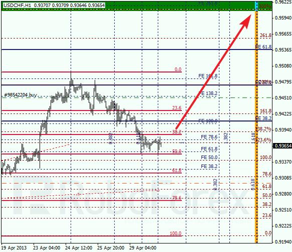 Анализ по Фибоначчи для USD/CHF на 30.04.2013