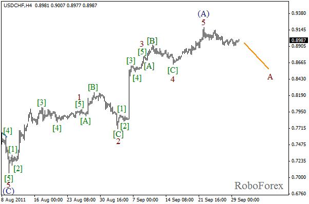 Волновой анализ пары USD CHF Швейцарский франк на 30 сентября 2011