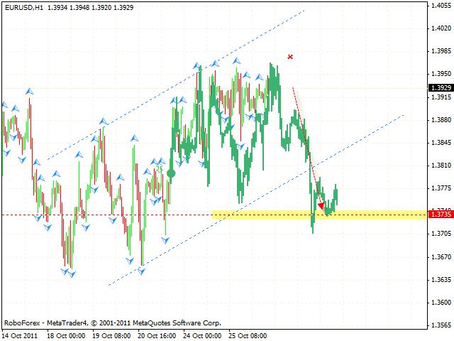 Технический анализ и форекс прогноз пары EUR USD Евро Доллар на 27 октября 2011