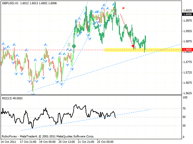 Технический анализ и форекс прогноз пары GBP USD Фунт Доллар на 27 октября 2011