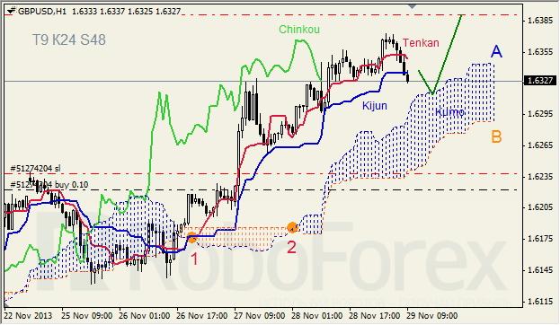 Анализ индикатора Ишимоку для GBP/USD на 29.11.2013