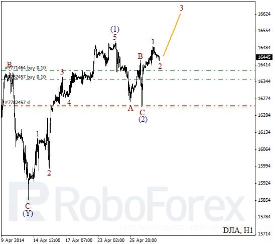 Волновой анализ на 30 апреля 2014 Индекс DJIA Доу-Джонс