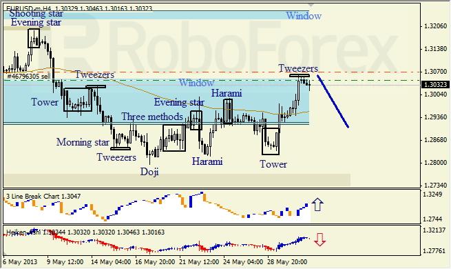Анализ японских свечей для EUR/USD на 31.05.2013