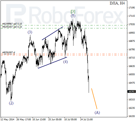 Волновой анализ Индекса DJIA Доу-Джонс на 1 августа 2014
