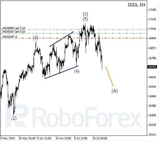 Волновой анализ Индекса DJIA Доу-Джонс на 31 июля 2014