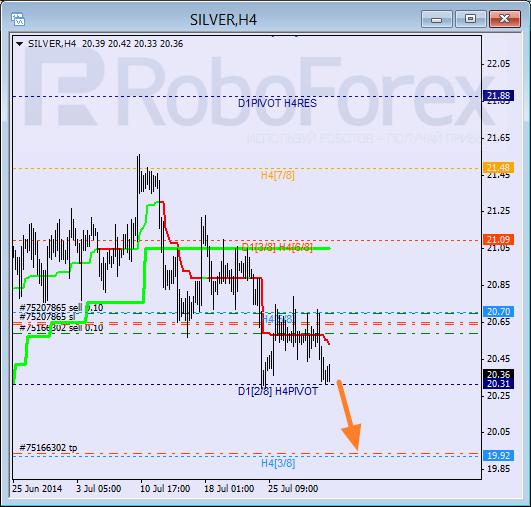 Анализ уровней Мюррея для SILVER Серебро на 1 августа 2014