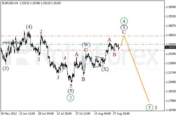 Волновой анализ пары EUR USD Евро Доллар на 31 августа 2012