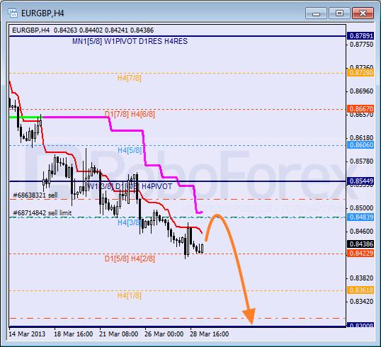 Анализ уровней Мюррея для пары EUR GBP Евро к Британскому фунту на 29 марта 2013