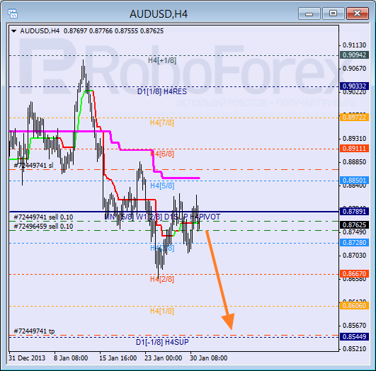 Анализ уровней Мюррея для пары AUD USD Австралийский доллар на 31 января 2014
