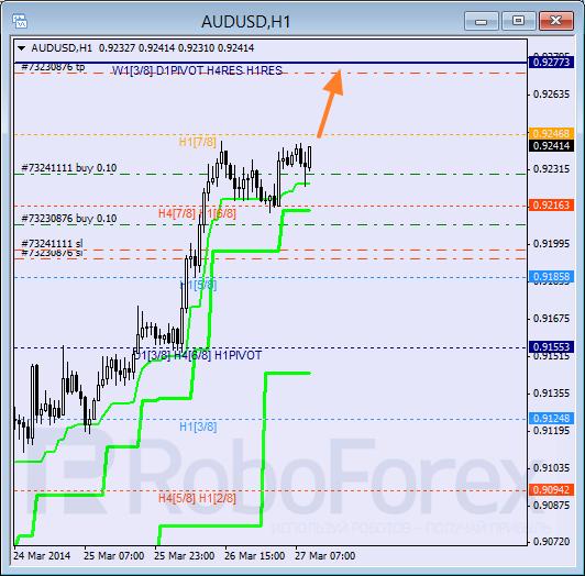 Анализ уровней Мюррея для пары AUD USD Австралийский доллар на 27 марта 2014