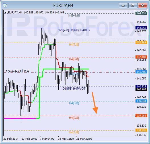 Анализ уровней Мюррея для пары EUR JPY Евро к Японской иене на 27 марта 2014