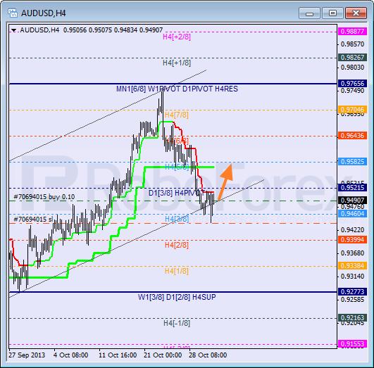 Анализ уровней Мюррея на 31 октября 2013  AUD USD Австралийский доллар