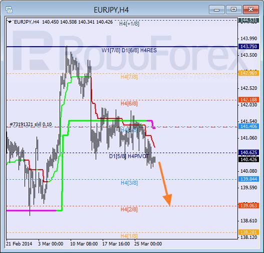 Анализ уровней Мюррея для пары EUR JPY Евро к Японской иене на 28 марта 2014