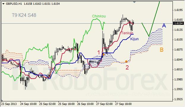 Анализ индикатора Ишимоку для GBP/USD на 30.09.2013