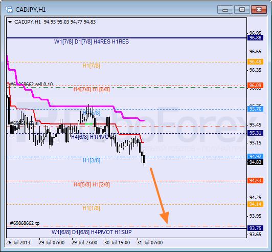 Анализ уровней Мюррея для пары CAD JPY  Канадский доллар к Иене на 31 июля 2013