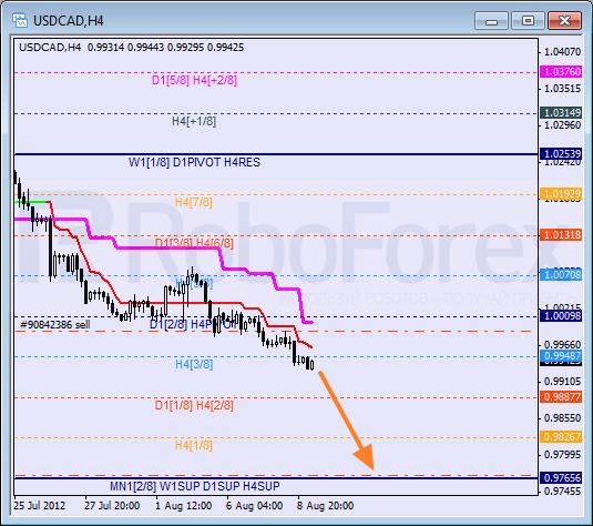 Анализ уровней Мюррея для пары USD CAD Канадский доллар на 9 августа 2012