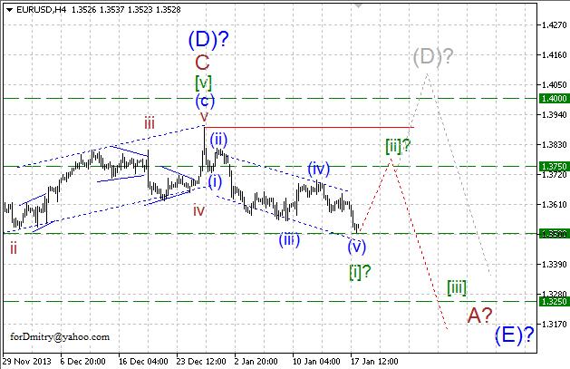 Волновой анализ EUR/USD, GBP/USD, USD/CHF и USD/JPY на 20.01.2014