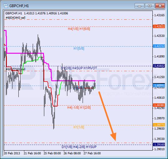 Анализ уровней Мюррея для пары GBP CHF Фунт к Швейцарскому франку на 28 февраля 2013