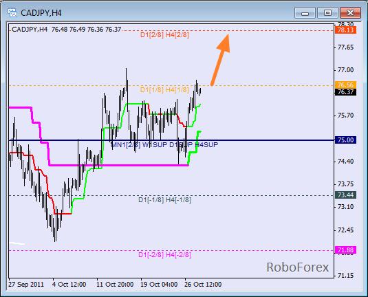 Анализ уровней Мюррея для пары CAD JPY  Канадский доллар к Японской йене на 28 октября 2011