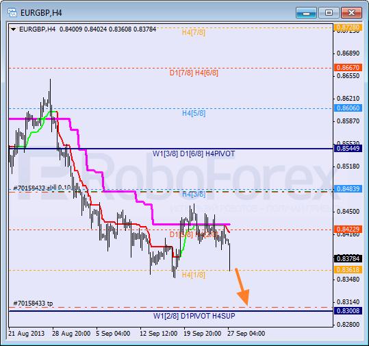 Анализ уровней Мюррея для пары EUR GBP Евро к Британскому фунту на 27 сентября 2013
