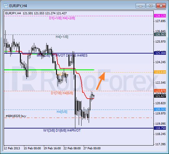 Анализ уровней Мюррея для пары EUR JPY Евро к Японской иене на 28 февраля 2013