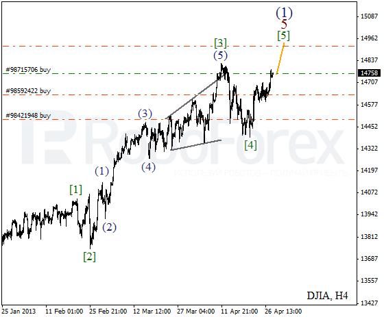 Волновой анализ индекса DJIA Доу-Джонса на 30 апреля 2013