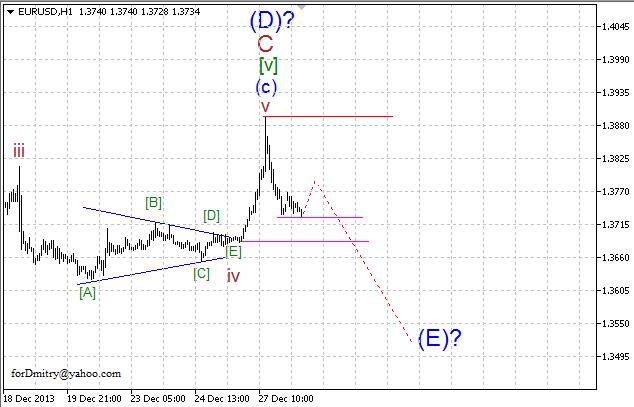 Волновой анализ EUR/USD, GBP/USD, USD/CHF и USD/JPY на 30.12.2013
