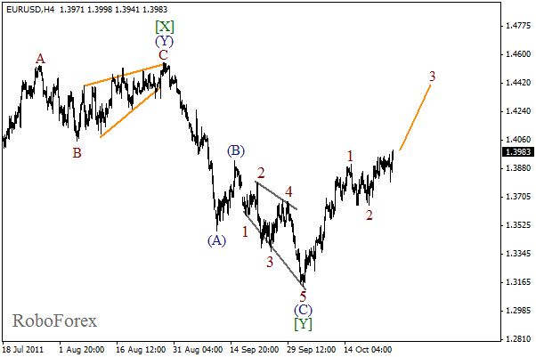 Волновой анализ пары EUR USD Евро Доллар на 27 октября 2011