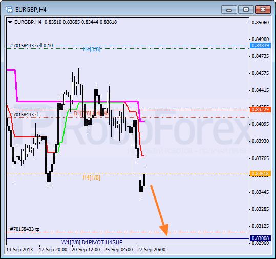 Анализ уровней Мюррея для пары EUR GBP Евро к Британскому фунту на 30 сентября 2013