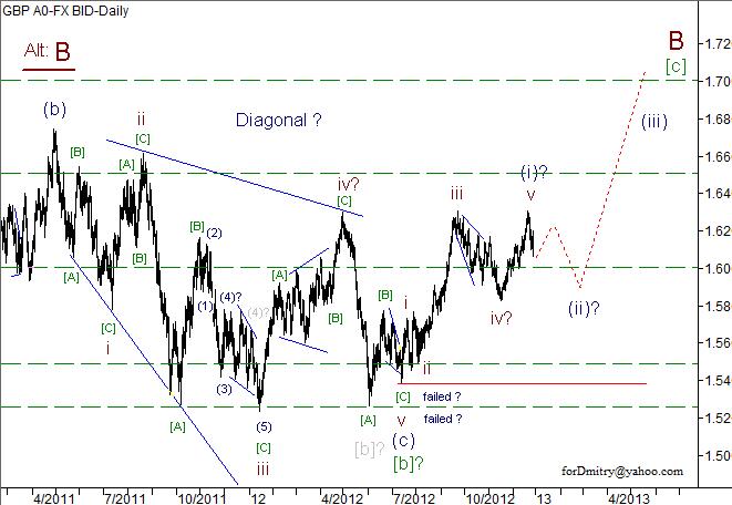 Волновой анализ пары GBP/USD на 28.12.2012