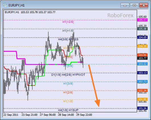 Анализ уровней Мюррея для пары EUR JPY  Евро к Японской йене на 30 сентября 2011