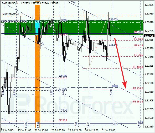 Анализ по Фибоначчи на 31 июля 2013 EUR USD Евро доллар