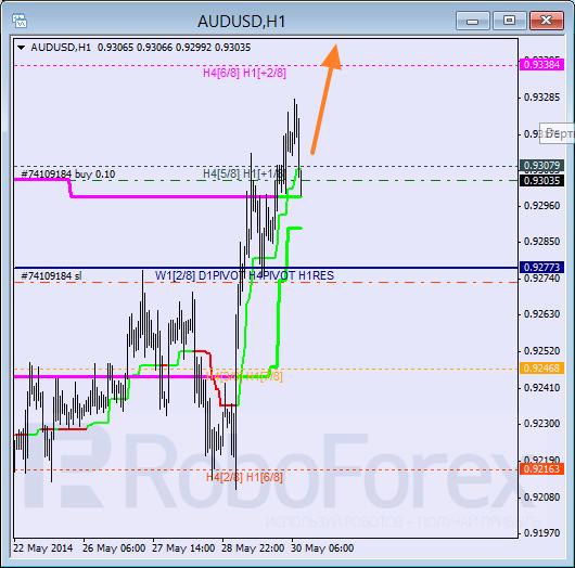 Анализ уровней Мюррея для пары AUD USD Австралийский доллар на 30 мая 2014