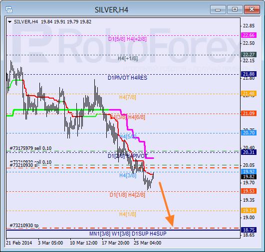 Анализ уровней Мюррея для SILVER Серебро на 28 марта 2014