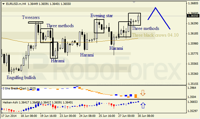 Анализ японских свечей для EUR/USD и USD/JPY на 30.06.2014