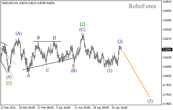 Волновой анализ пары NZD USD Новозеландский Доллар на 30 апреля 2012