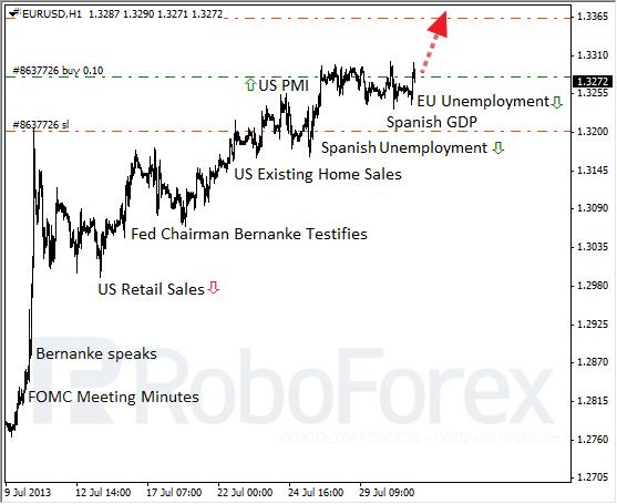 ФРС между молотом и наковальней. Фундаментальный обзор на 31.07.2013
