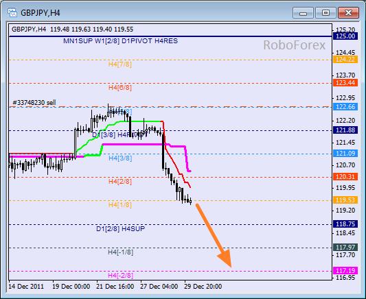 Анализ уровней Мюррея для пары GBP JPY  Фунт к Японской йене на 30 декабря 2011